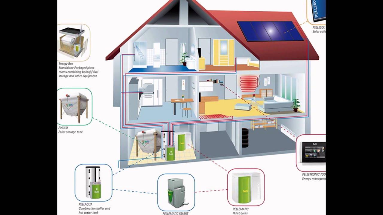 Eco friendly house build your dream
