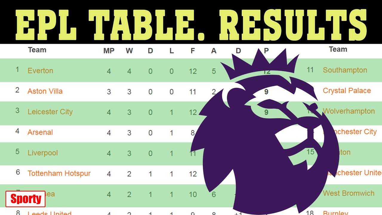 English Premier League Epl 2020 21 Matchweek 4 Results Fixtures Table Youtube