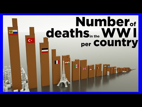 Number Of Deaths In The WWI Per Country ⚰️⚰️⚰️