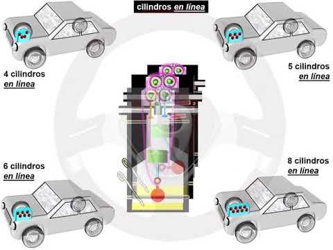 Evolución en el número de cilindros y su disposición (2/5)