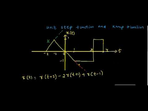 Representation of signals in terms of unit step function and ramp function