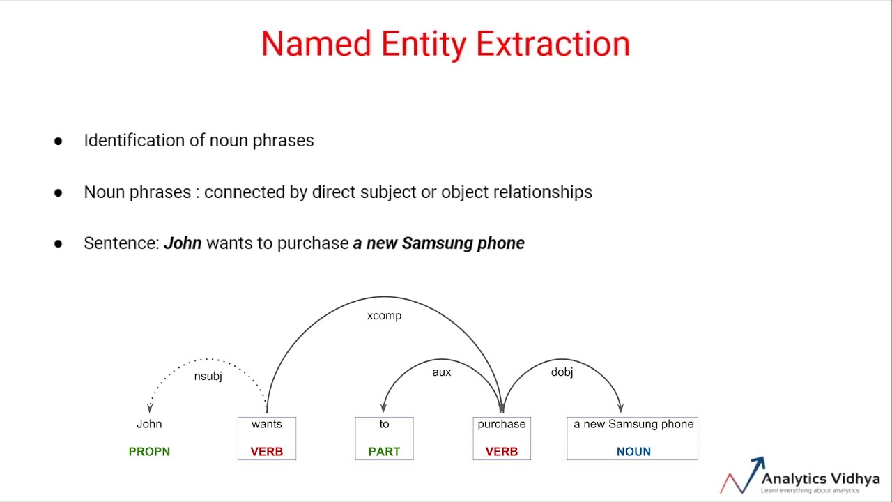 Named Entity Extraction (Course Highlights: Natural Language Processing)