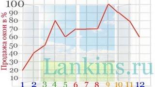 Как увеличить продажи окон ПВХ