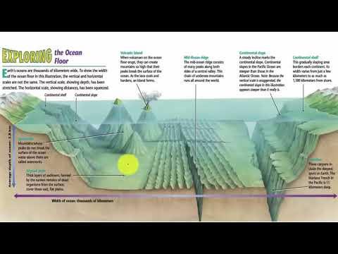 O1 Ocean Relief   Oceanography UPSC IAS Prelims and Mains