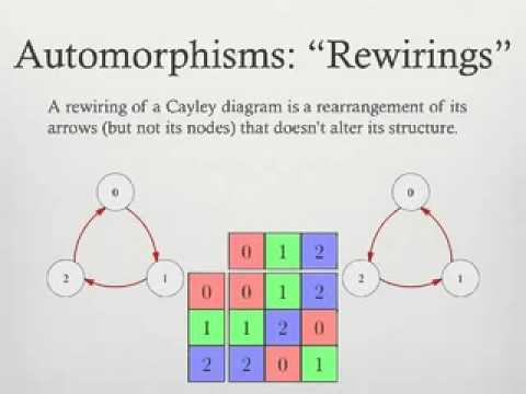 Visualizing Group Theory 1