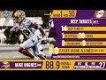 Minnesota Vikings Draft Picks | PFF