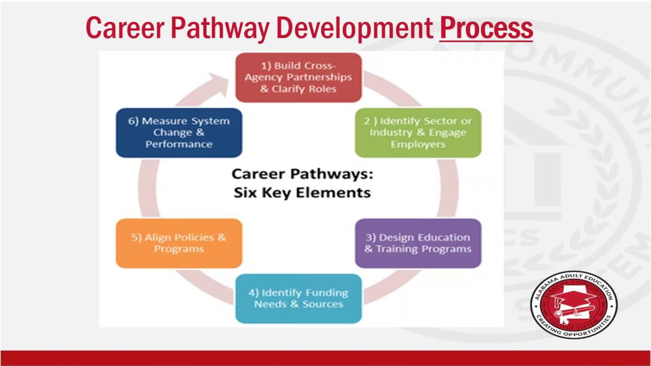 Home [www.azcareerpathways.com] |Dps Career Clusters And Pathways