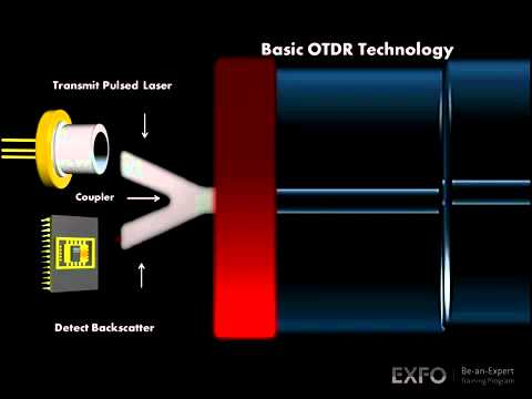 OTDR  EXFO animated glossary of Fiber Optics