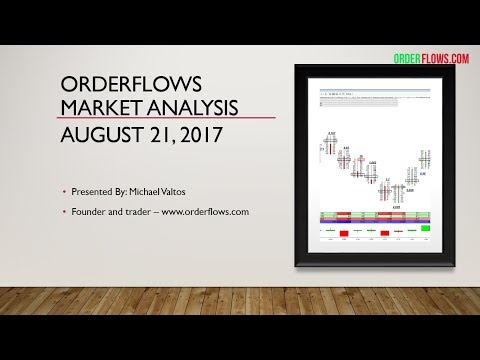 Orderflows Market Analysis August 21 2017 ES 6E NQ Futures Day Trading Delta Scalper