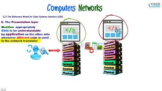 Open Systems Interface (OSI)