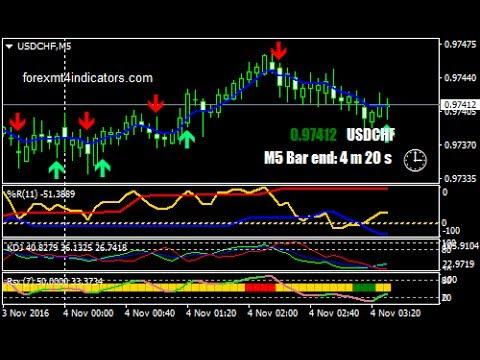 Rsx Williams Percent Range And Kdj Binary Options Trading