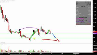 NIO Inc. - NIO Stock Chart Technical Analysis for 09-20-18