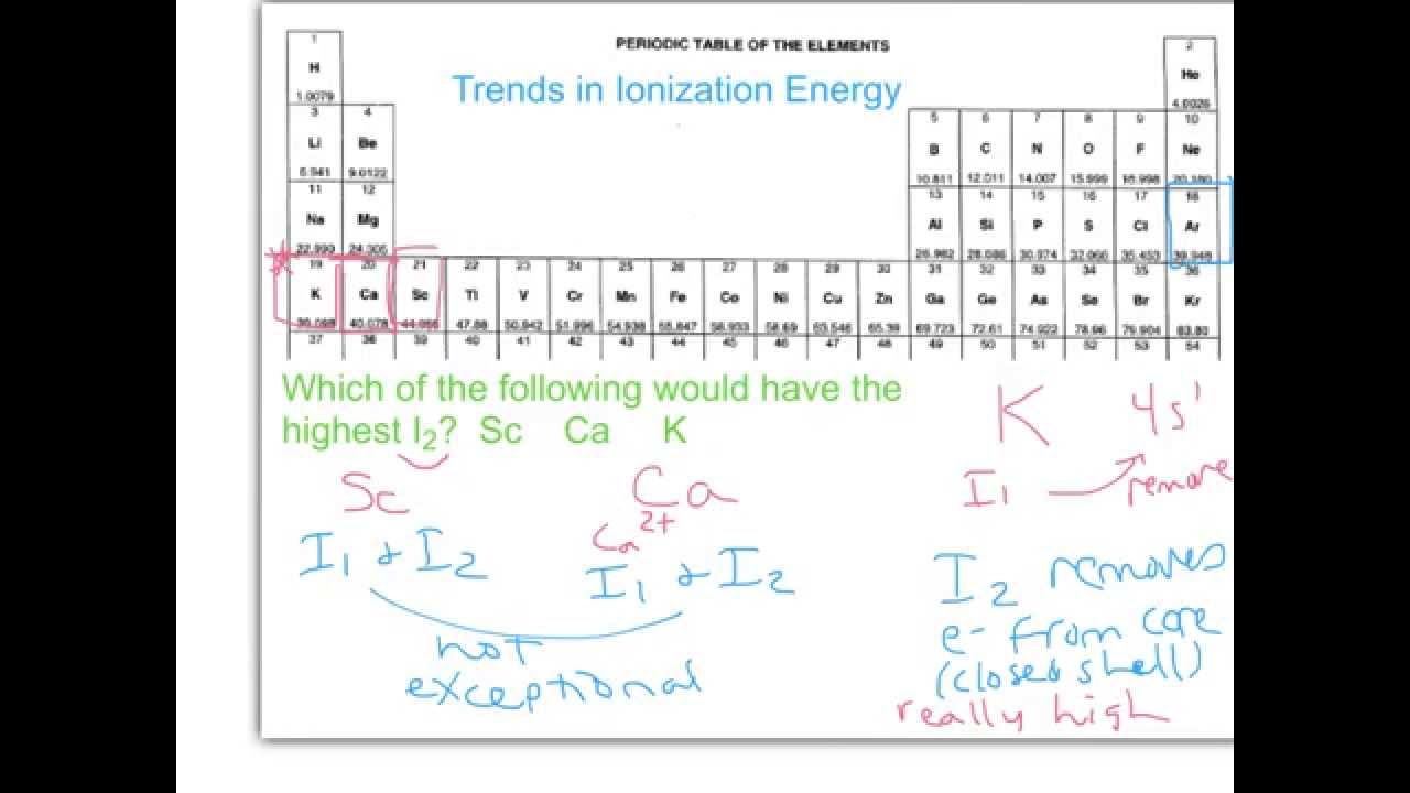 Trend In First Ionization Energy For Elements On The ...