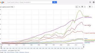 Australia and New Zealand GDP per Capita
