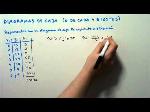 DIAGRAMAS DE CAJA (O DE CAJA Y BIGOTES). HD
