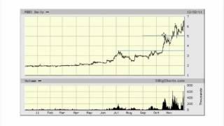 Investing 101 - Stock Market Trading | Investing In Stocks 2017