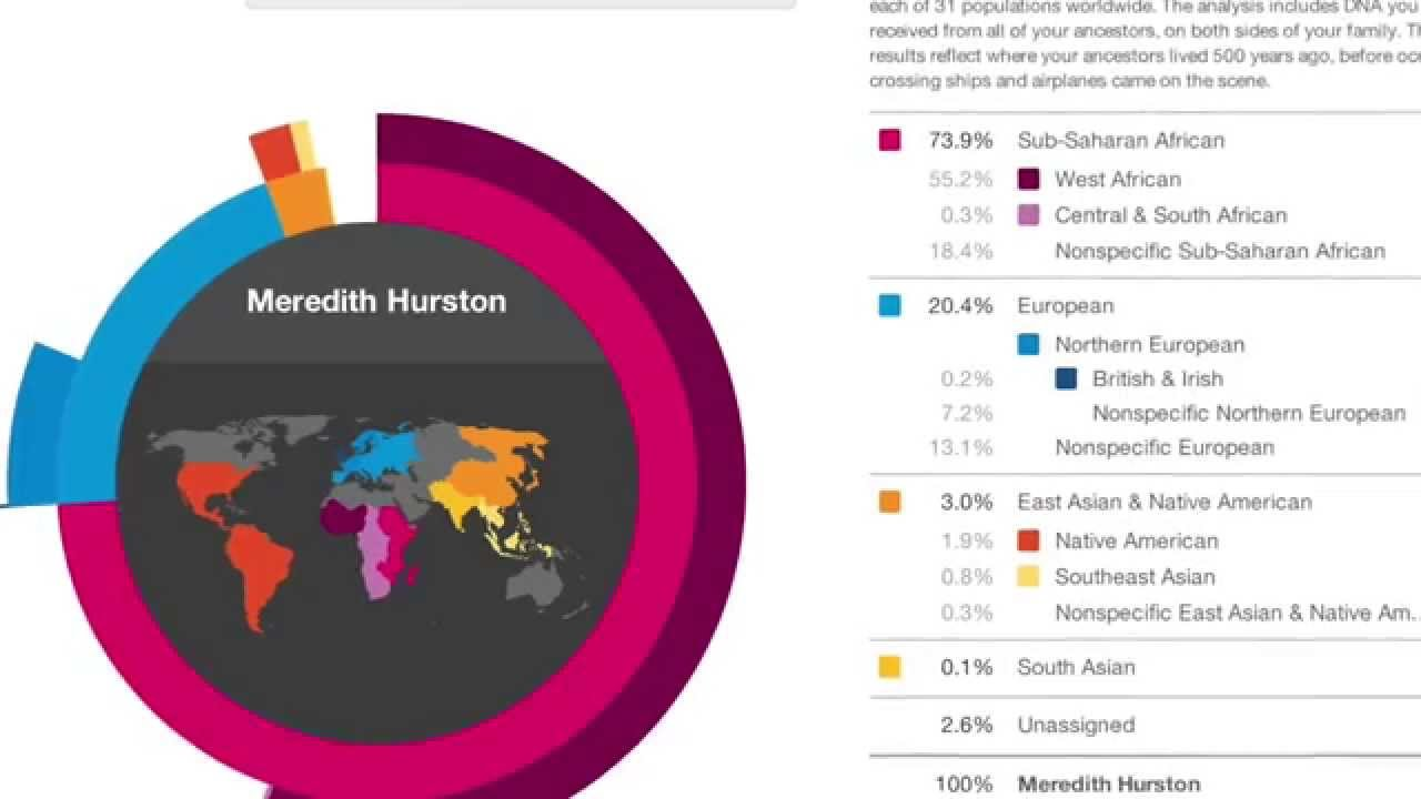 Why Doesn't 23andme Give You The Breakdown Of Your African