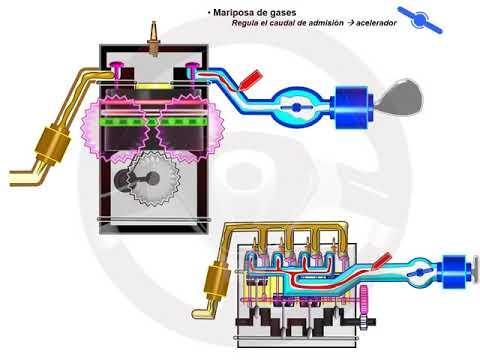 ASÍ FUNCIONA EL AUTOMÓVIL (I) - 1.6 Motor de gasolina (11/11)