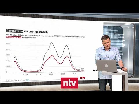 Aktuelle Zahlen zur Corona-Krise - Zahl der Intensivpatienten steigt langsam | ntv