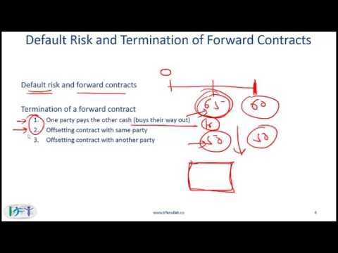 2014 CFA Level 1 Derivatives  Forward Markets and Contracts 360p