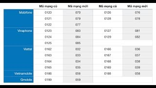 Chuyển đổi sim từ 11 số sang 10 số: Những điều cần biết