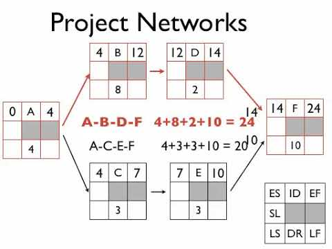 Project Management Networks Part 2: Forward and Backward Pass