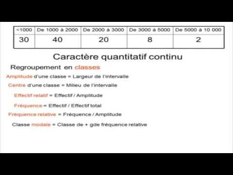 Statistiques descriptives cours complet