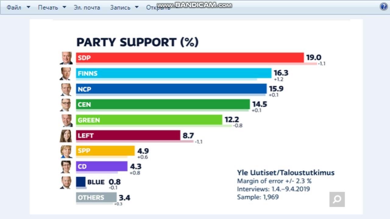 Finlandiya seçim anket tahminleri(2019)