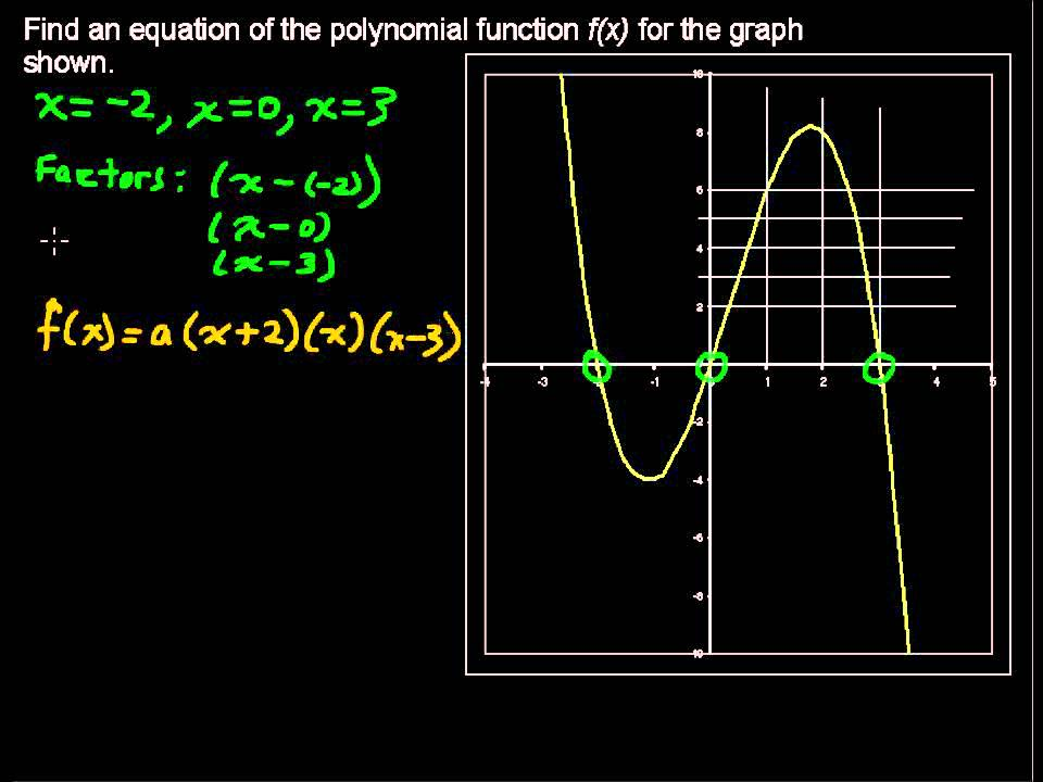 write a polynomial equation from a graph