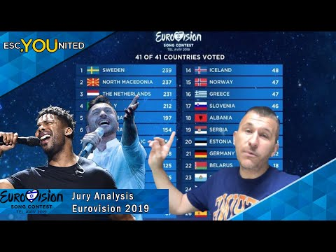 Eurovision 2019: Jury Analysis - By Age, Gender & Semi Final