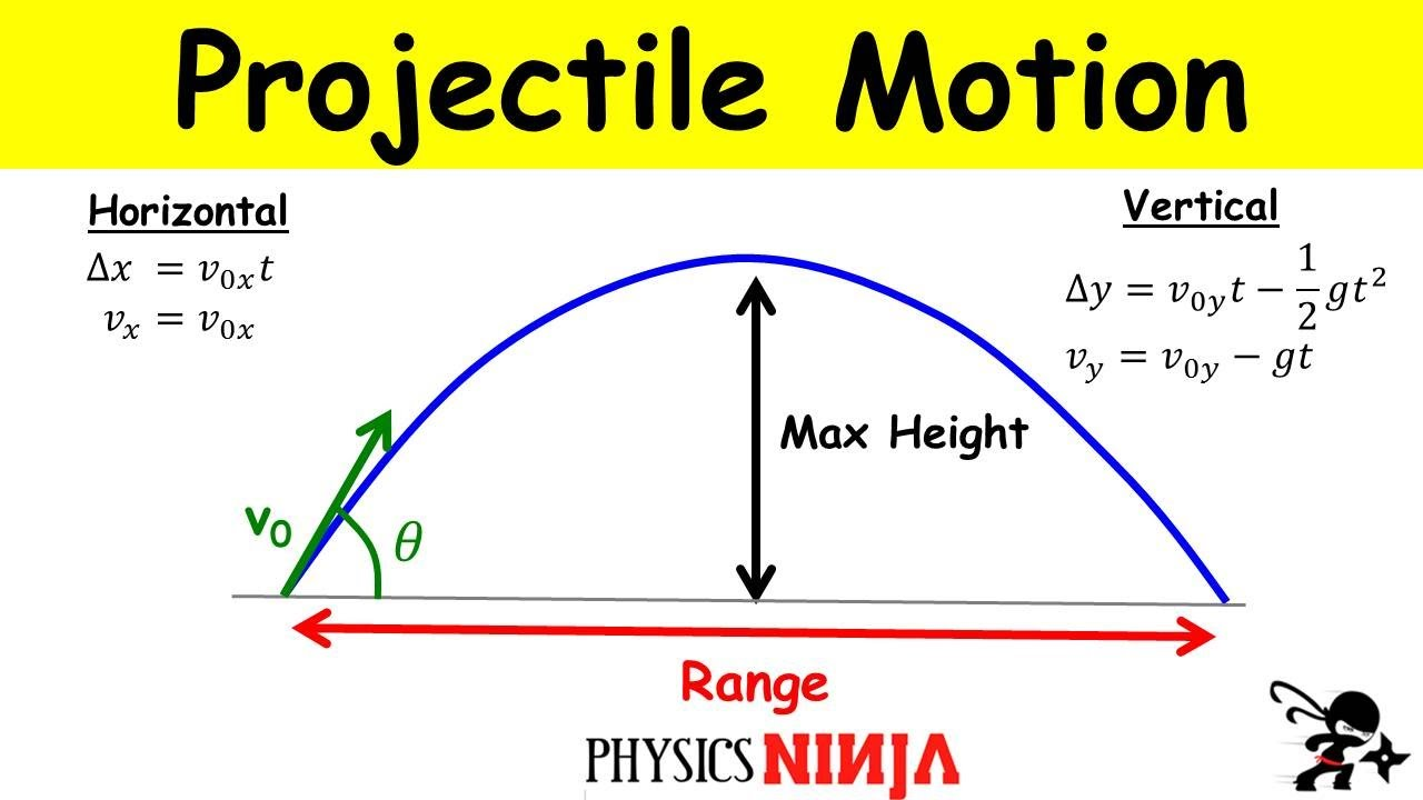 Download Projectile Motion: Finding the Maximum Height and the Range