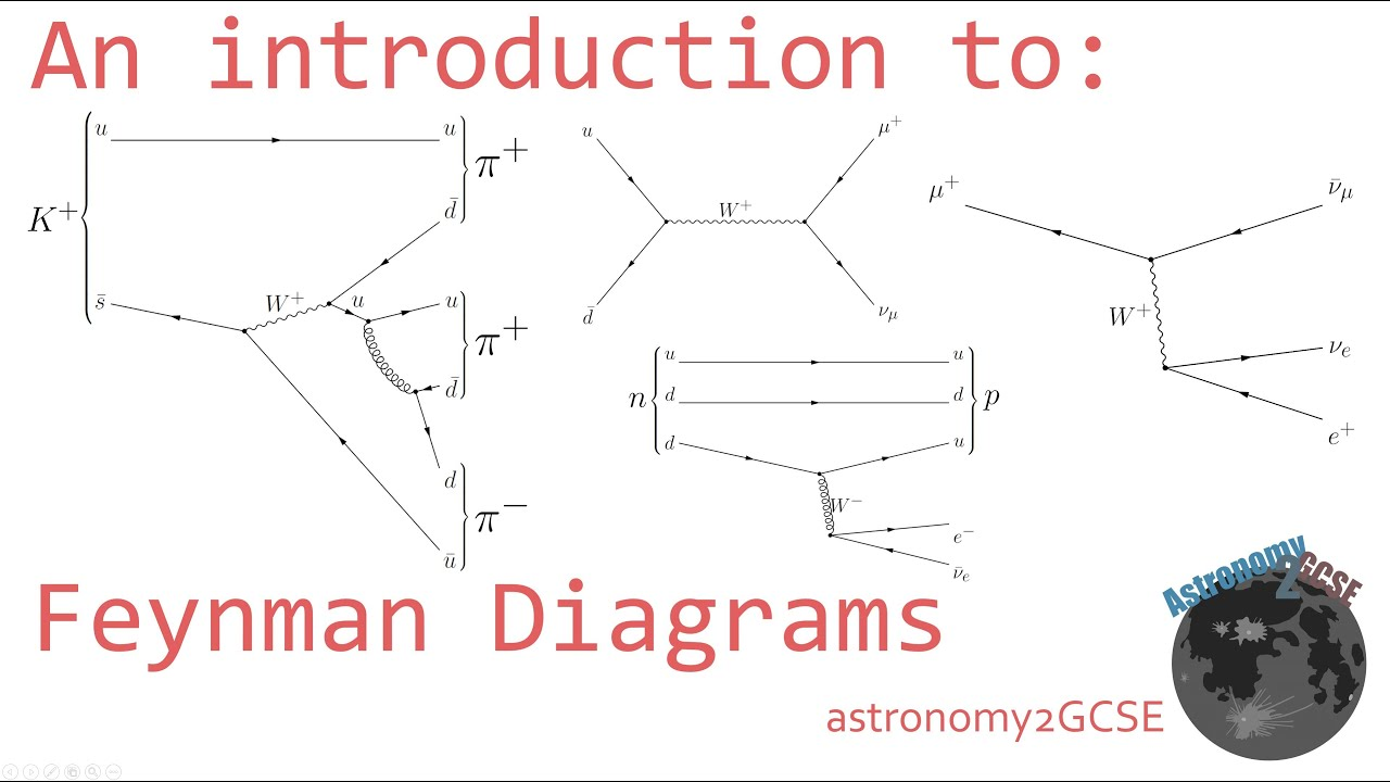 An introduction to: Feynman Diagrams  YouTube