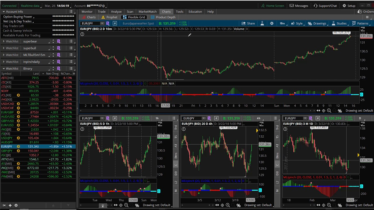 TradingPub | 6 Low-Risk Trading Setups