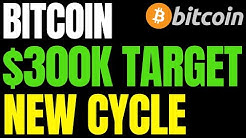 BITCOIN PRICE TARGETING $300K IN NEW MARKET CYCLE | BTC Could Explode 100% and Hit $20,000 by May