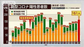 """東京都で新たに感染161人 75人が""""経路不明""""(20/04/24)"""