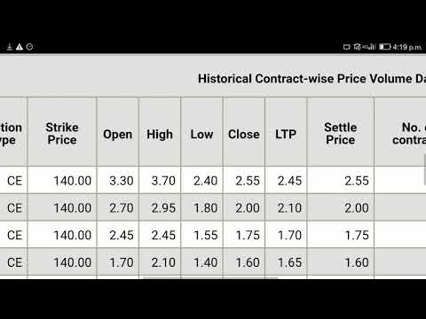 Understand changing behaviour of stock price every week with Historical price volume NSE data