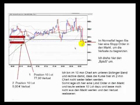 Forex & CFD-Trading lernen