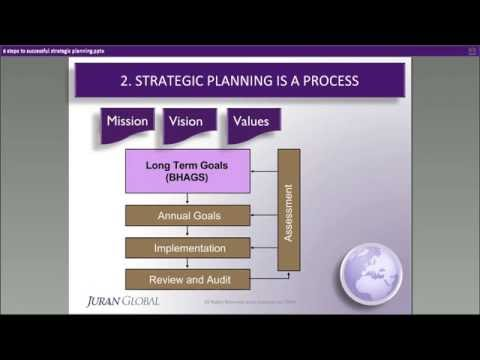 6 Steps to Successful Strategic Planning