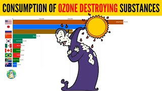 Top Countries That Consume Ozone Depleting Substances (ODS) Since The 90s