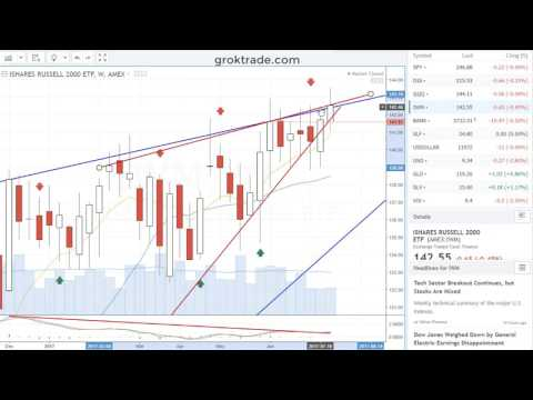 The Stock Market Weekend Edition 7-23-17