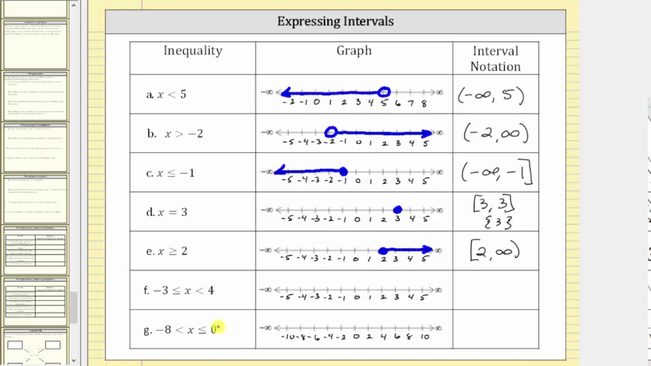 express inequalities as a graph and interval notation youtube