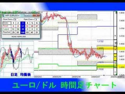 PMテクニカル分析 2/7(木)