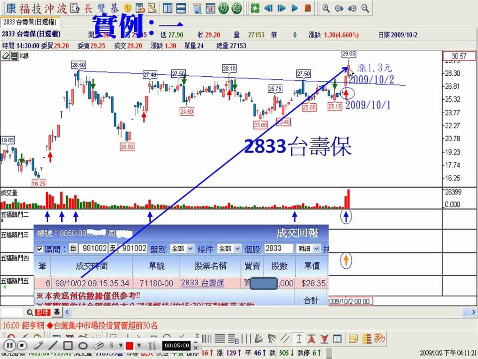 五如何預估股價漲跌幅...股市富爸爸rich.speed178.com - YouTube