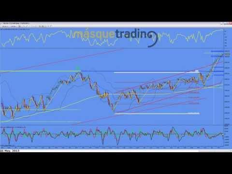 21-5-2013-Trading en español Análisis Pre-Sesión Futuro MINI NASDAQ (NQ)