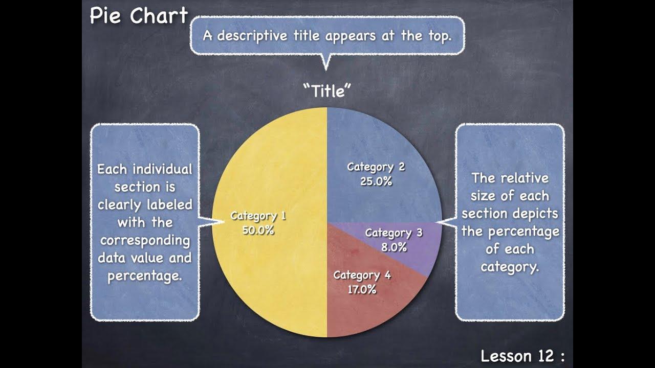 Lesson 12 pie chart youtube nvjuhfo Choice Image