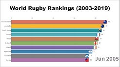 World Rugby Rankings (2003-2019)