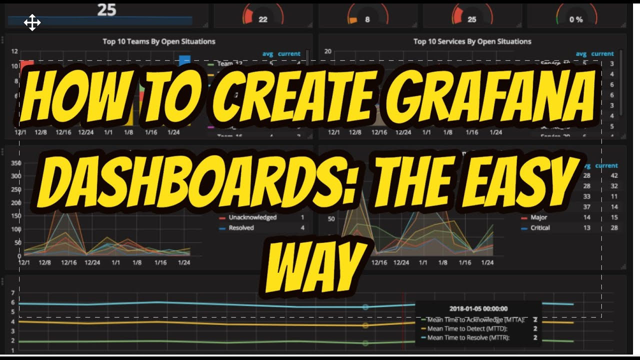 How to create Grafana Dashboards: The Easy way