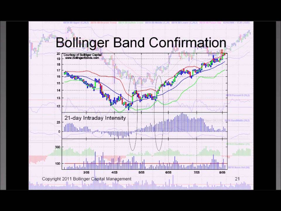Plot bollinger bands in r