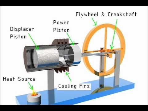 Beta Stirling Engine Animation  How it Works - YouTube