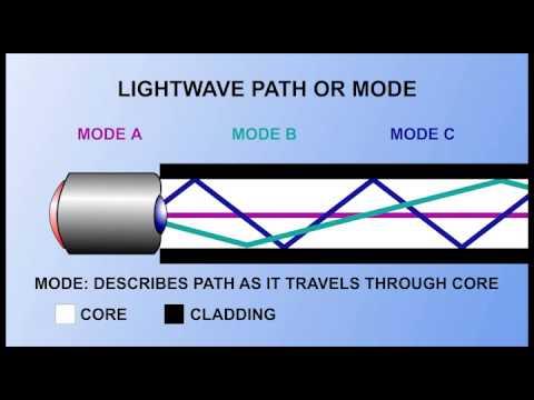 Fiber Optic Fundamentals Pt 2